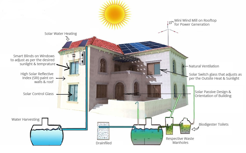 Energy efficient intelligent buildings for Building the most energy efficient home